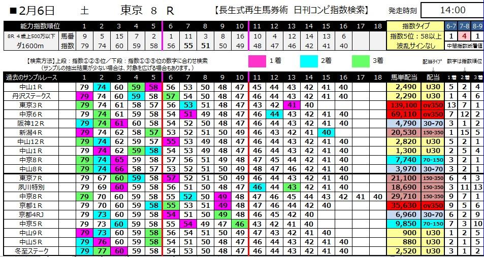 【コンピ指数】280206東京8(競馬 3連単 万馬券)