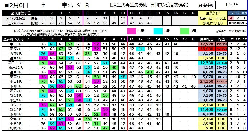 【コンピ指数】280206東京9(競馬 3連単 万馬券)