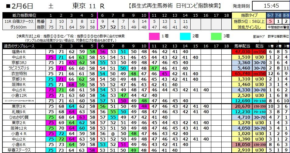 【コンピ指数】280206東京11(競馬 3連単 万馬券)