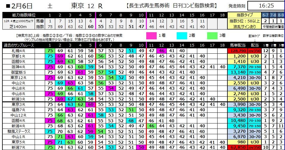 【コンピ指数】280206東京12(競馬 3連単 万馬券)