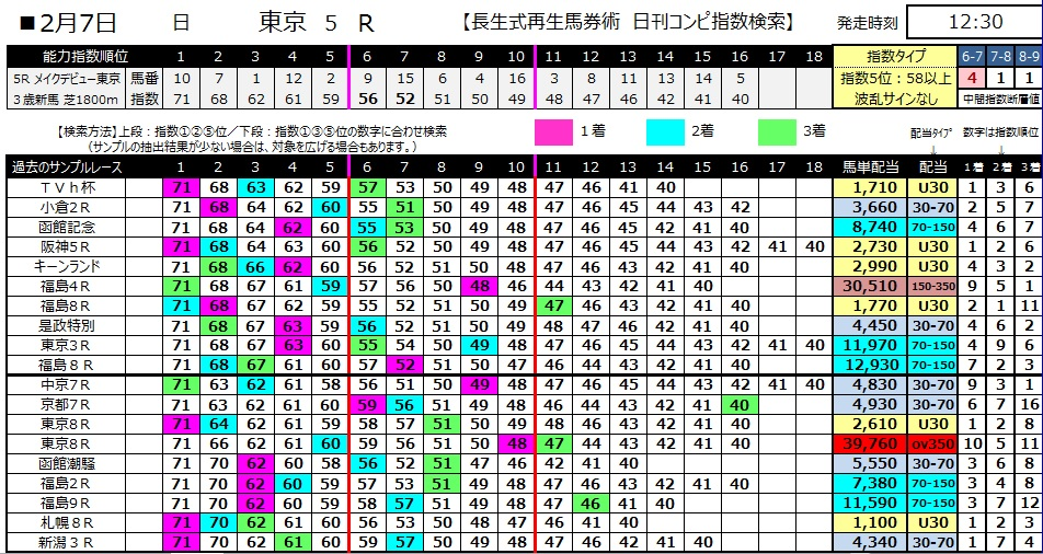 【コンピ指数】280207東京5(競馬 3連単 万馬券)
