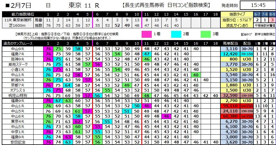 【コンピ指数】280207東京11(競馬 3連単 万馬券)