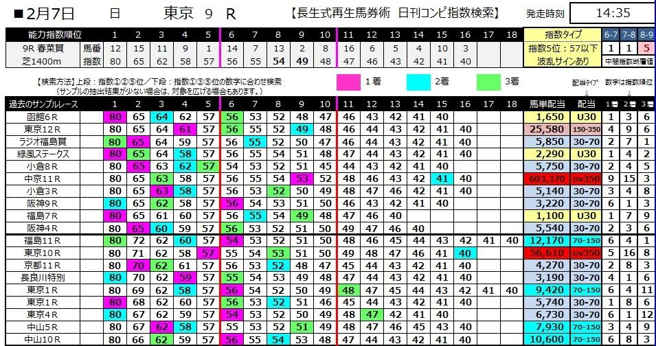 【コンピ指数】280207東京9(競馬 3連単 万馬券)