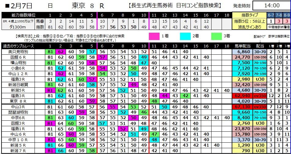 【コンピ指数】280207東京8(競馬 3連単 万馬券)
