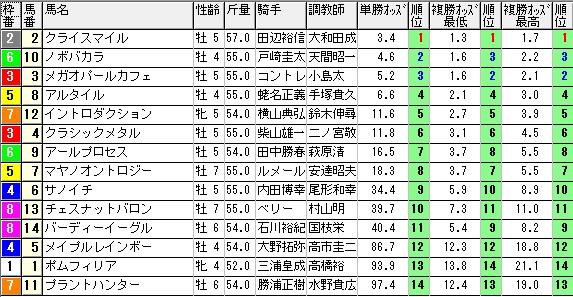 【オッズ】280206東京11(競馬 3連単 万馬券)
