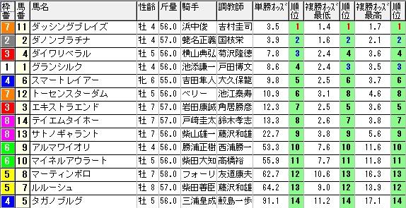 【約30分前オッズ】280207東京新聞杯(競馬 3連単 万馬券)