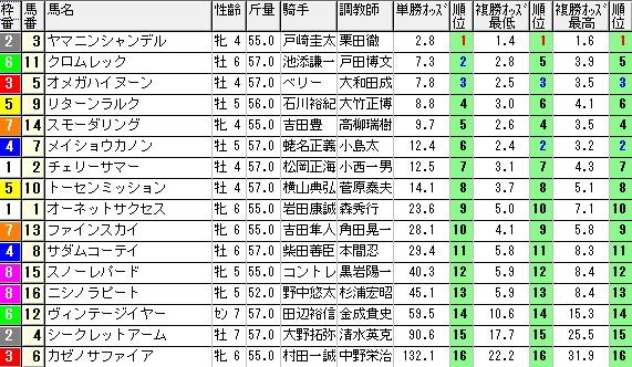 【約30分前オッズ】280207東京8(競馬 3連単 万馬券)