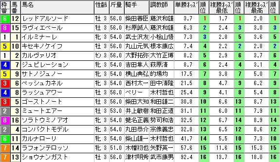 【約30分前オッズ】280207東京5(競馬 3連単 万馬券)