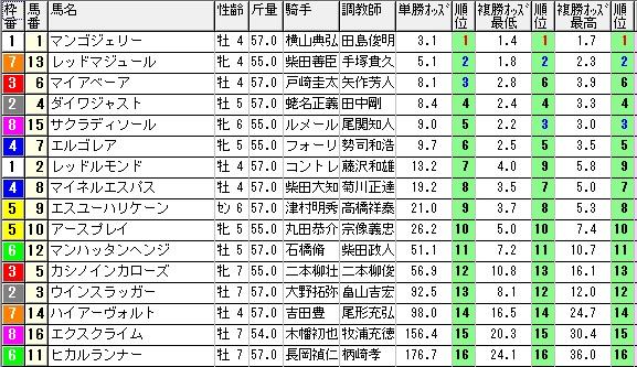 【約30分前オッズ】280206東京12(競馬 3連単 万馬券)
