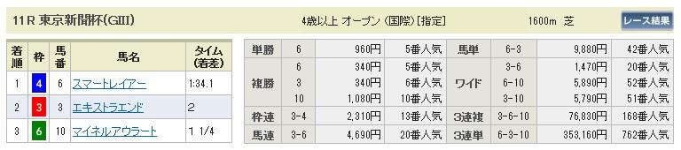 【払戻金】280207東京新聞杯(競馬 3連単 万馬券)