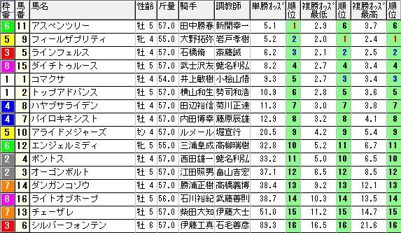 【約30分前オッズ】280206東京8(競馬 3連単 万馬券)