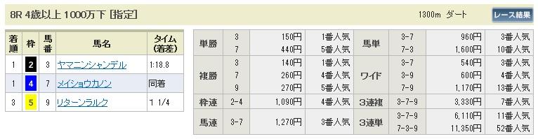 【払戻金】280207東京8(競馬 3連単 万馬券)
