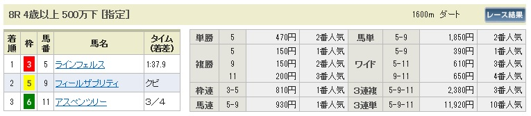 【払戻金】280206東京8(競馬 3連単 万馬券)