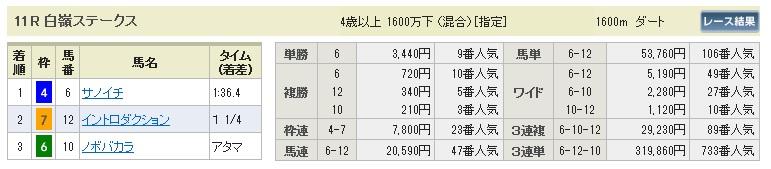 【払戻金】280206東京11(競馬 3連単 万馬券)