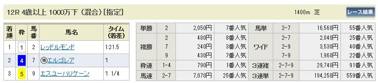 【払戻金】280206東京12(競馬 3連単 万馬券)