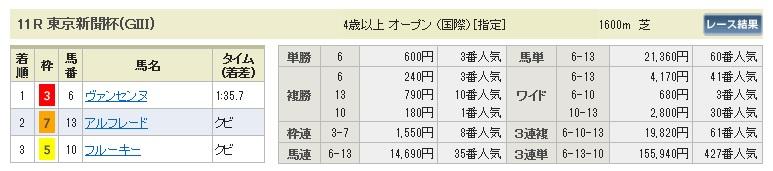 0208東京11(日刊コンピ 馬券生活 的中 万馬券 三連単 札幌競馬)