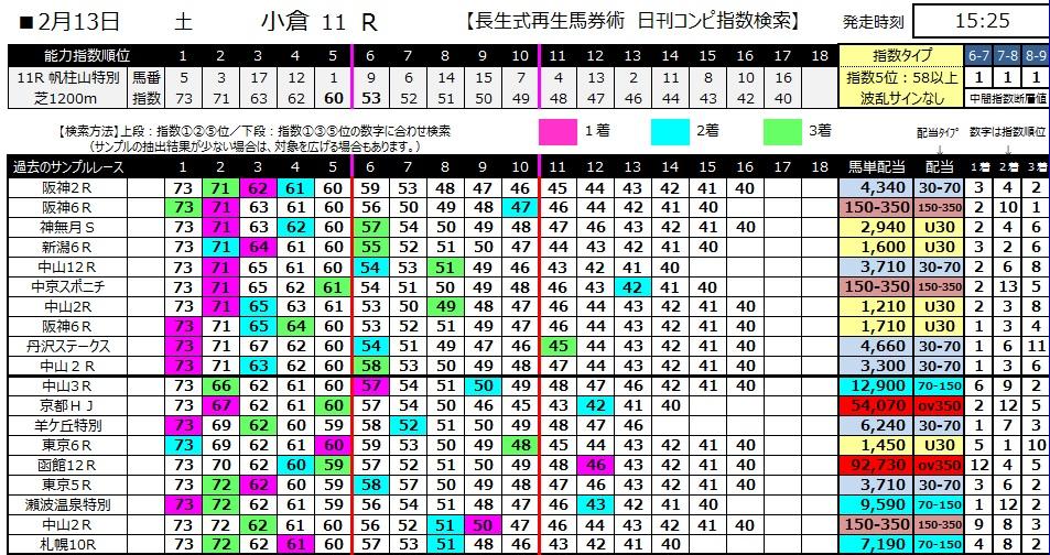 【コンピ指数】280213小倉11(競馬 3連単 万馬券)