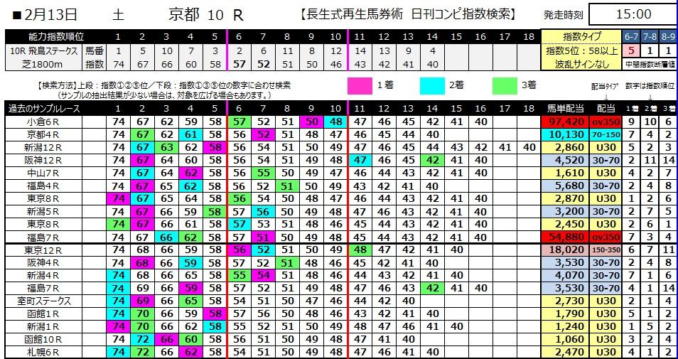 【コンピ指数】280213京都10(競馬 3連単 万馬券)