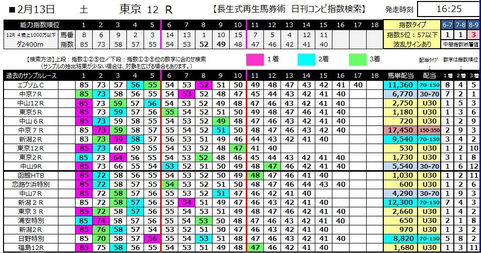 【コンピ指数】280213東京12(競馬 3連単 万馬券)