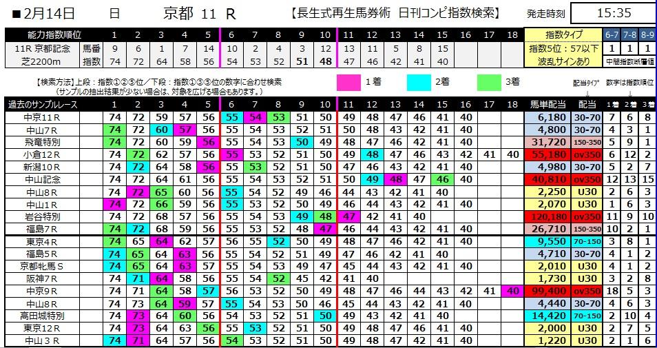 【コンピ指数】280214京都記念(競馬 3連単 万馬券)
