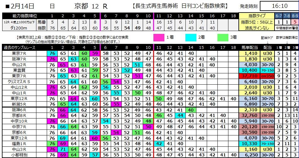 【コンピ指数】280214京都12(競馬 3連単 万馬券)