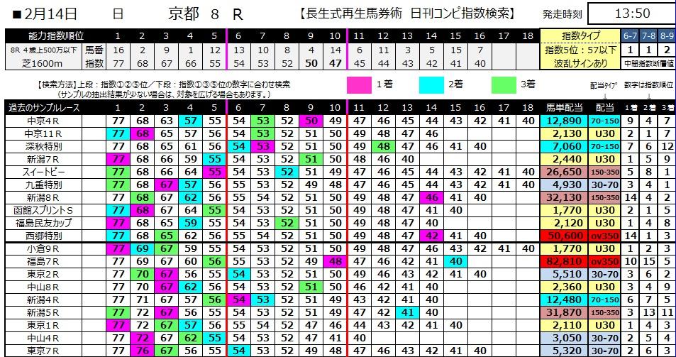 【コンピ指数】280214京都8(競馬 3連単 万馬券)
