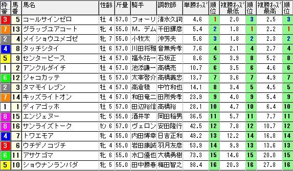 【約30分前オッズ】280214京都12(競馬 3連単 万馬券)