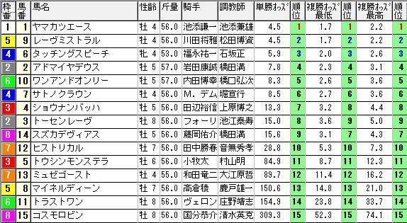 【約30分前オッズ】280214京都記念(競馬 3連単 万馬券)