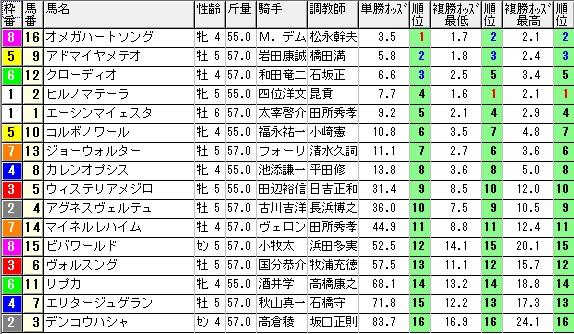 【約30分前オッズ】280214京都8(競馬 3連単 万馬券)