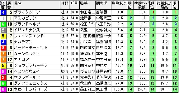 【約30分前オッズ】280213京都10(競馬 3連単 万馬券)