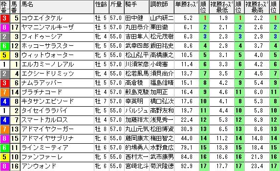 【約30分前オッズ】280213小倉11(競馬 3連単 万馬券)