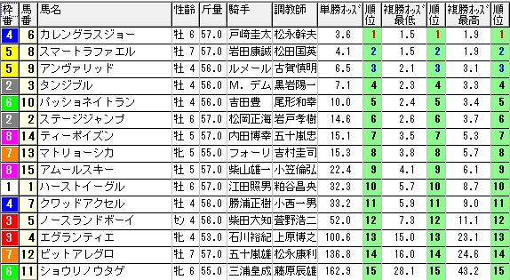 【約30分前オッズ】280213東京12(競馬 3連単 万馬券)