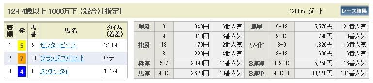 【払戻金】280214京都12(競馬 3連単 万馬券)