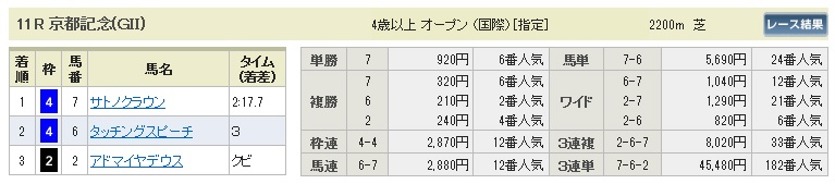 【払戻金】280214京都記念(競馬 3連単 万馬券)