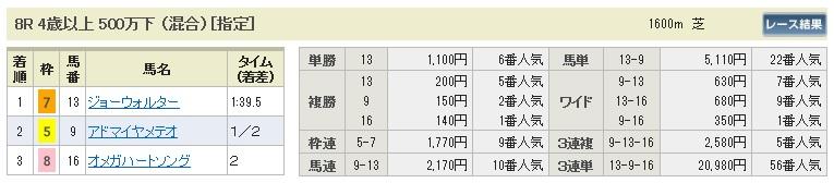 【払戻金】280214京都8(競馬 3連単 万馬券)