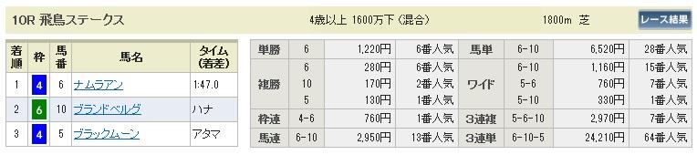【払戻金】280213京都10(競馬 3連単 万馬券)