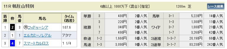 【払戻金】280213小倉11(競馬 3連単 万馬券)