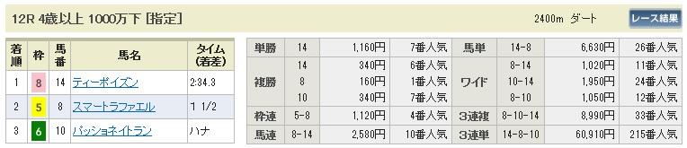 【払戻金】280213東京12(競馬 3連単 万馬券)