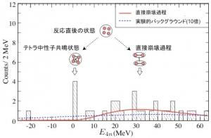 Resonance tetraneutron