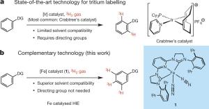Iron-catalysed tritiation