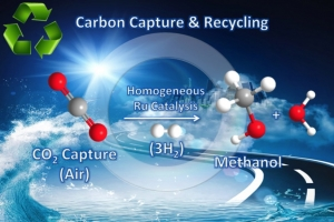 Carbon capture and recycling