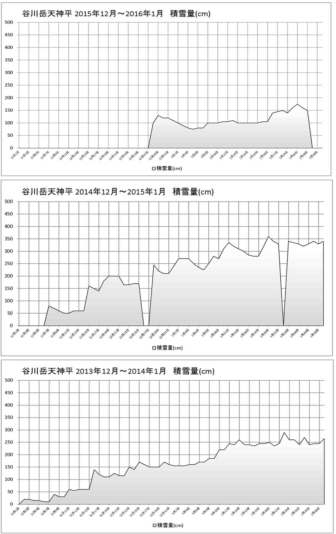 天神平の積雪(2014~2016年)