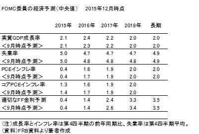 20151220表1