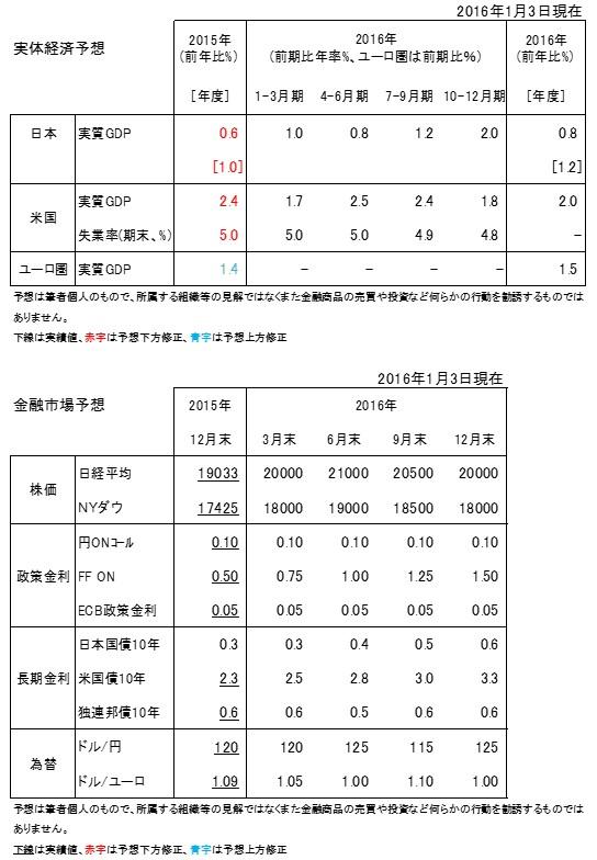 20160103b表1