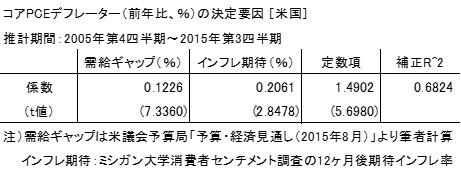 20160111表1