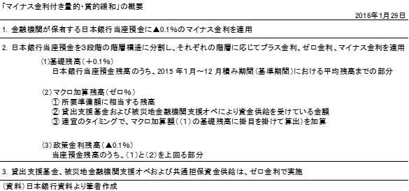 20160131表1