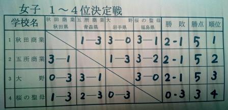 東北選抜3日目結果