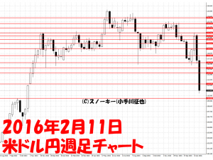 20160211米ドル円週足チャート