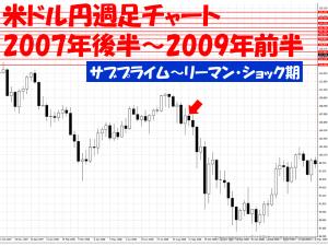リーマン・ショック時米ドル円週足チャート