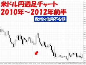 欧州信用米ドル円週足チャート